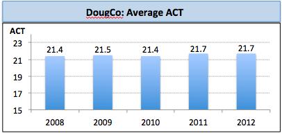 DougCo ACT