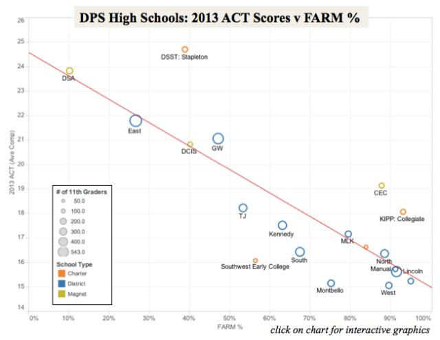 2013 DPS High Schools
